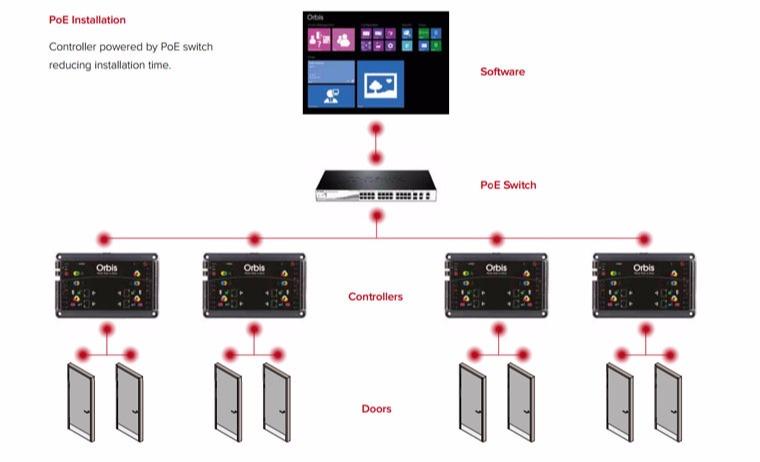 Orbis-Door-Controller-1